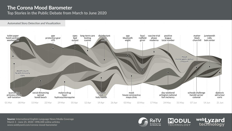 COVID-19 Story Graph