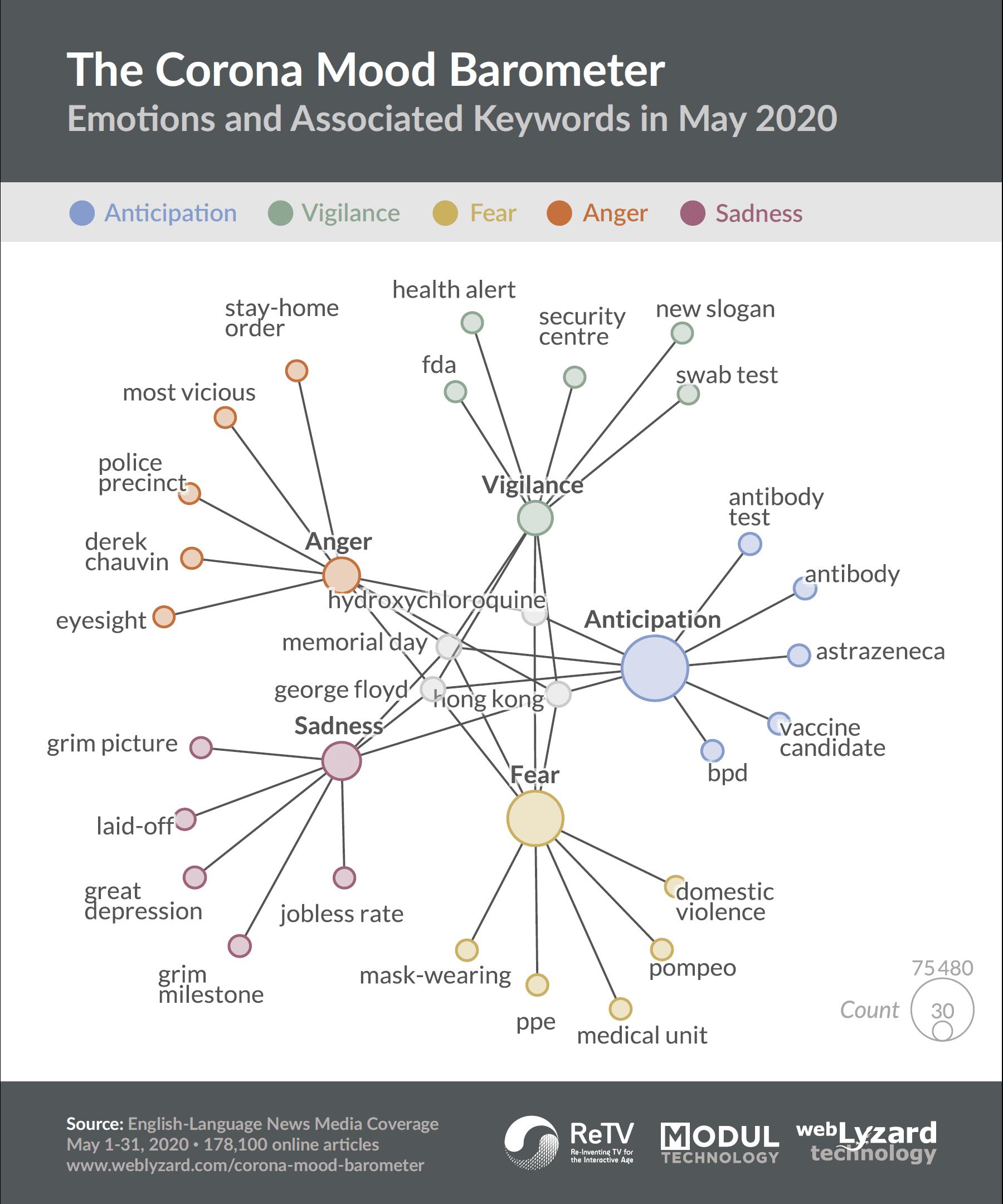 COVID-19 / Corona Keyword Graph