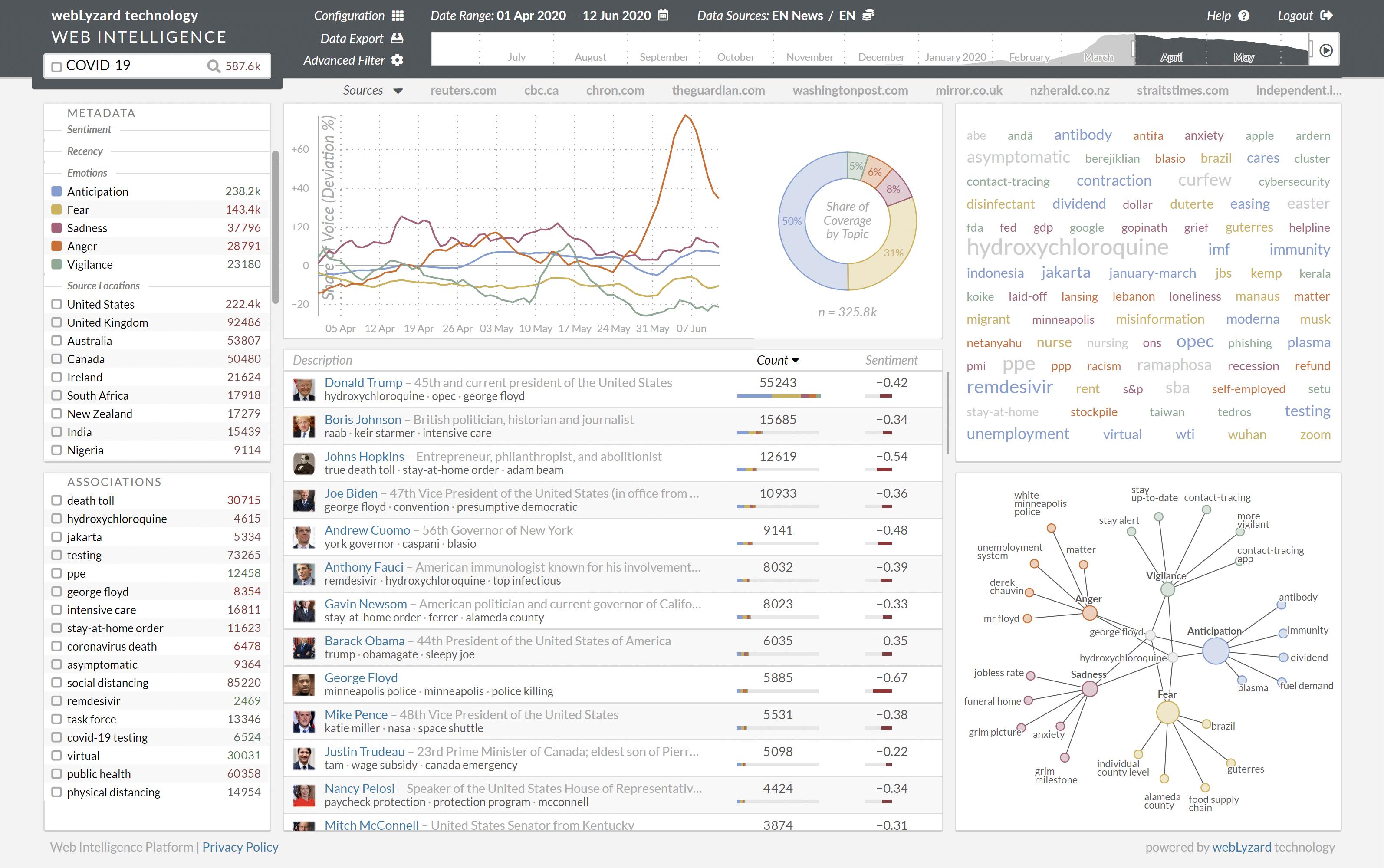 Corona Mood Barometer - Dashboard Screenshot