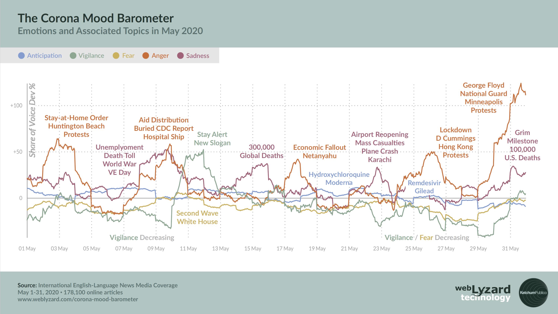 Corona Stimmungsbarometer - May 2020, Internationale Berichterstattung