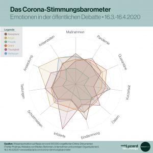 Radar Chart - Corona Stimmungsbarometer