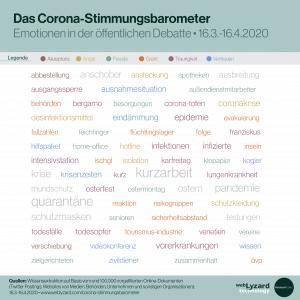 Tag Cloud - Corona Stimmungsbarometer