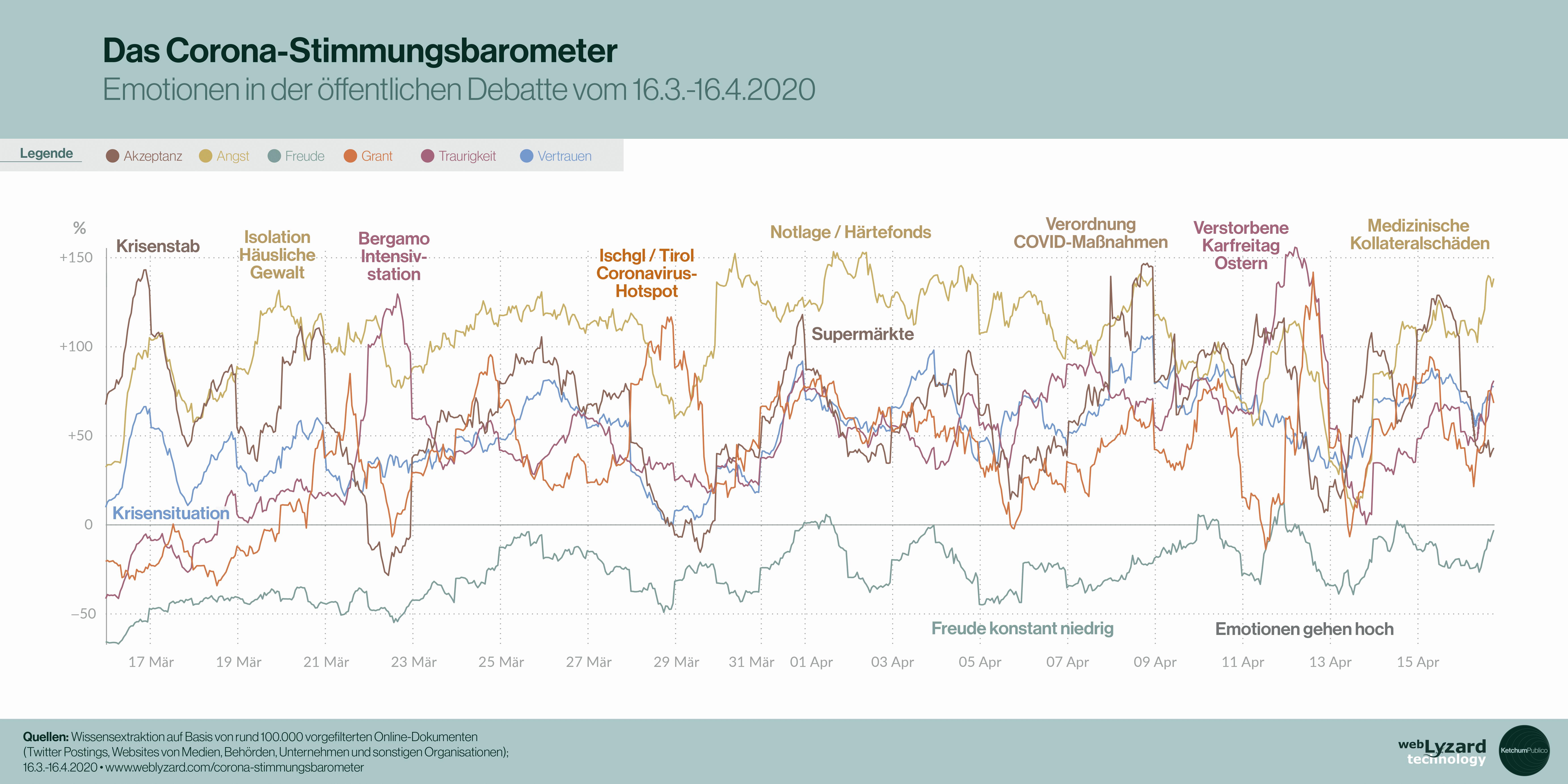 Corona-Stimmungsbaromter, Trend Chart