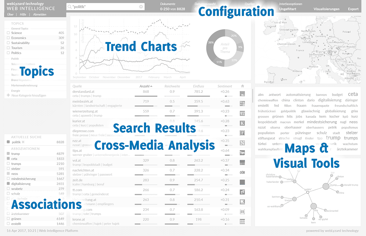 Conceptual overview of the webLyzard visual analytics dashboard
