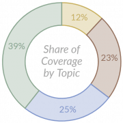 Donut Chart - Share of Coverage