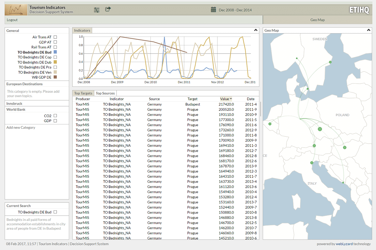 ETIHQ Linked Data Dashboard
