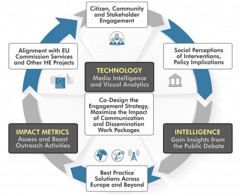 Horizon Europe Dissemination: Co-Creation and Engagement Cycle