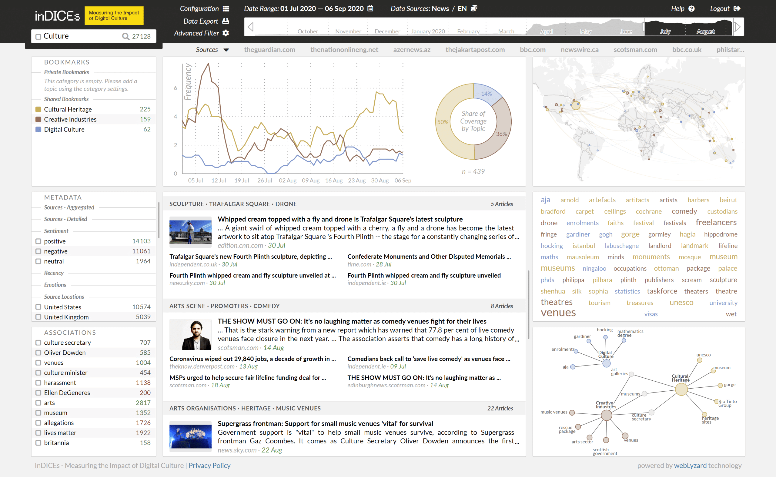 inDICES Visual Analytics Dashboard on Digital Culture