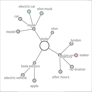 Keyword Graph Thumbnail (Query: Tesla)