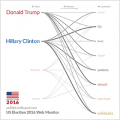 US Election 2016 Web Monitor Thumbnail