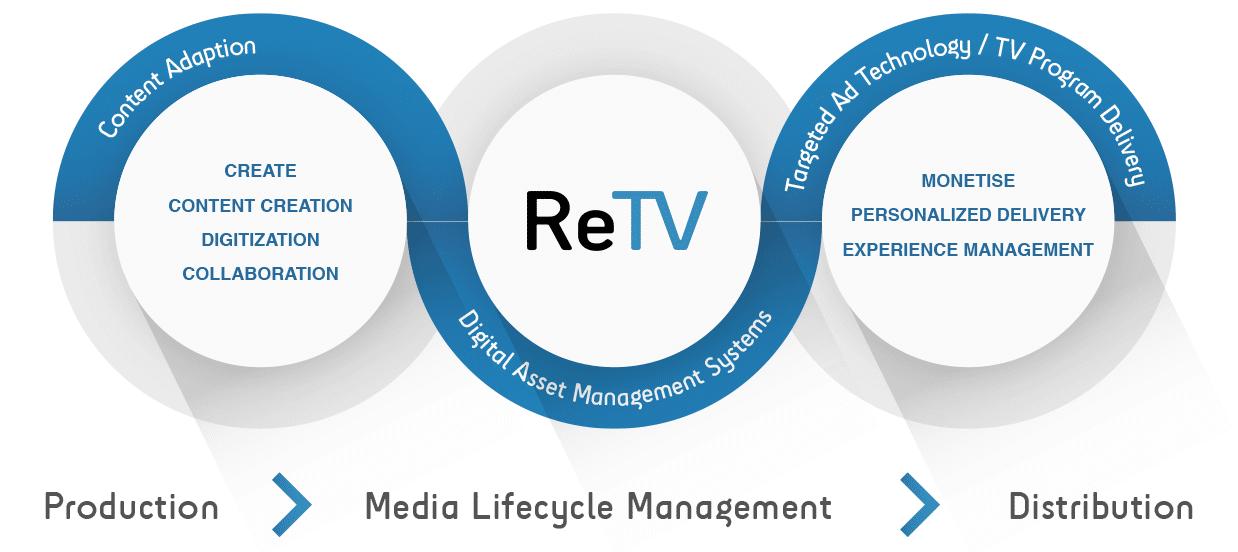 ReTV Project Media Value Chain