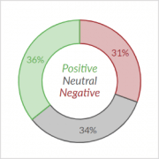 Donut Chart - Sentiment Analysis