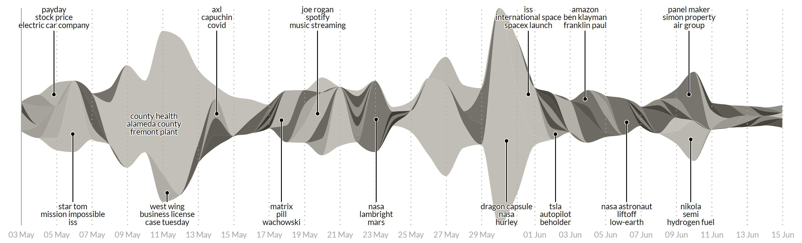 Story Graph Visualization - Tesla, May - June 2020