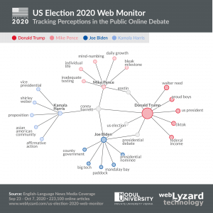 US Election 2020 Keyword Graph - Hierarchical Associations