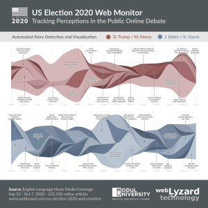 US Election 2020 Story Graph - Visualization of Emerging Stories