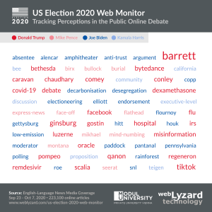 US Election 2020 Tag Cloud - Top Associations with Candidates