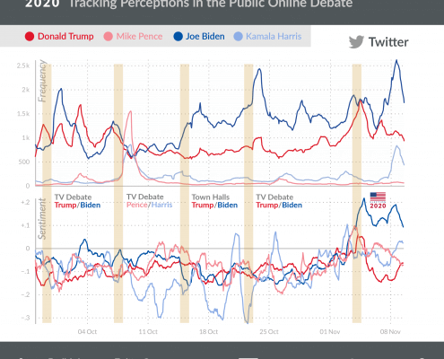 US Election 2020 Twitter Chart - Impact of TV Debates
