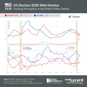 US Election 2020 Trend Chart - Impact of the TV Debates