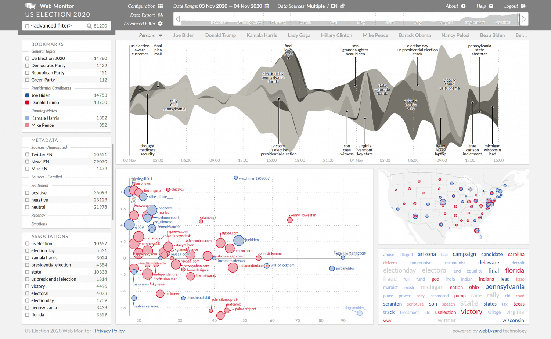 US Election 2020 Web Monitor - Dashboard