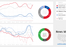 US Election 2016 Web Monitor Charts