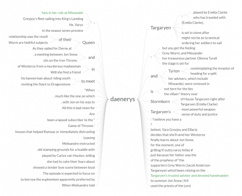 "Word Tree for Search Term ""Daenerys"""